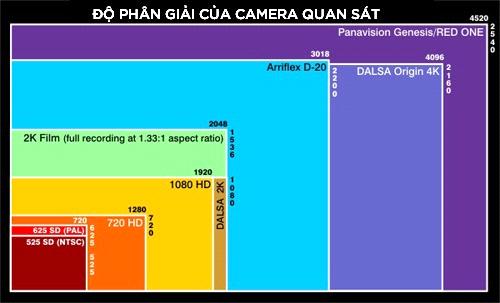 Bảng điểm ảnh của camera quan sát